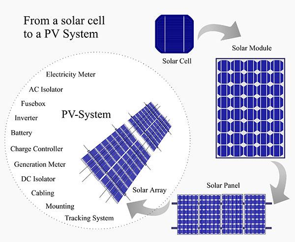 Photo Voltaic Panel Diagram, Florida Solar Report,