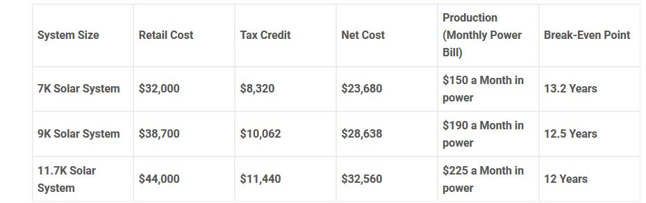 Floridians Can Turn Their Power Bill Into An Investment Retail Cost Chart,
