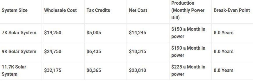 Floridians Can Turn Their Power Bill Into An Investment Wholesale Cost Chart,