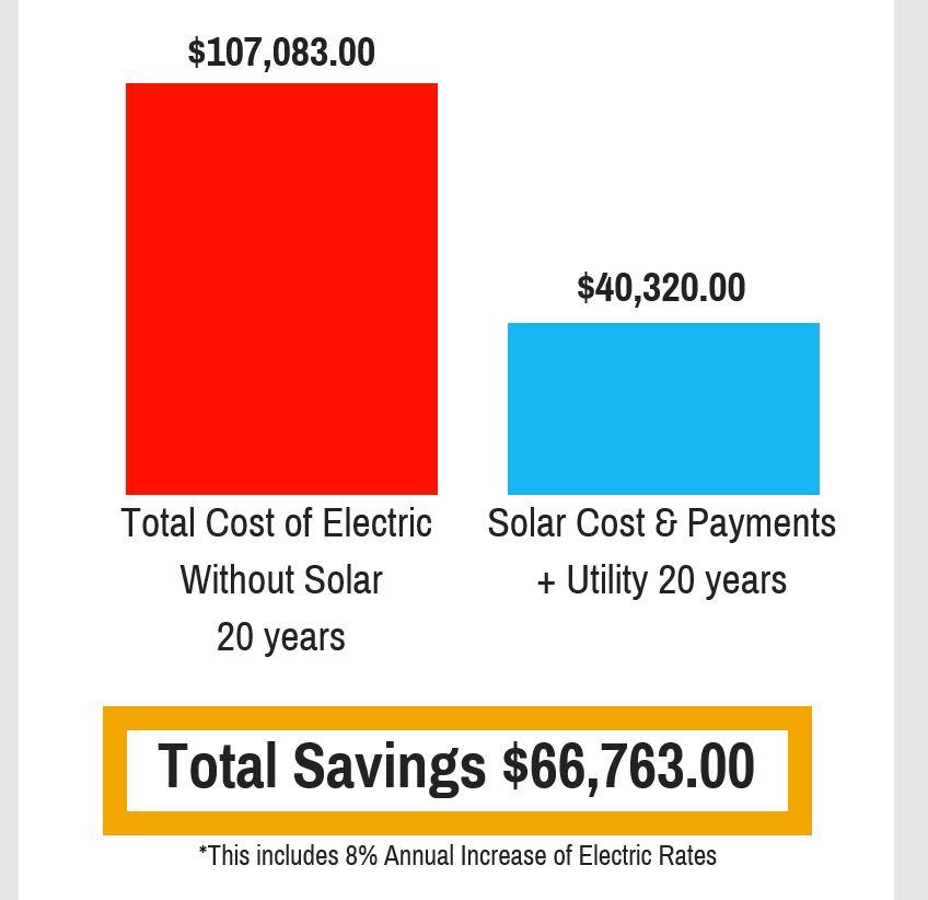 Solar Awareness Information, florida solar report,