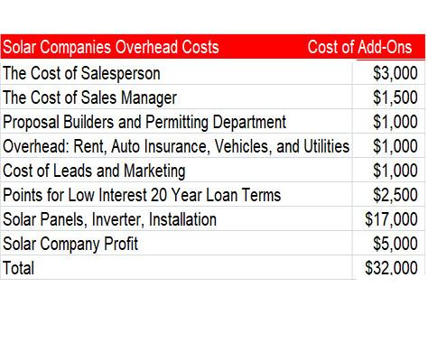 Solar Companies Overhead Costs,